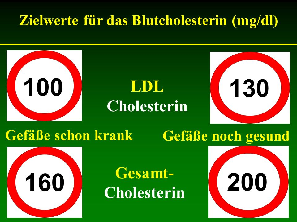 100 130 LDL Cholesterin Gefäße schon krank Gefäße noch gesund 200 160 Gesamt- Cholesterin Zielwerte für das Blutcholesterin (mg/dl)