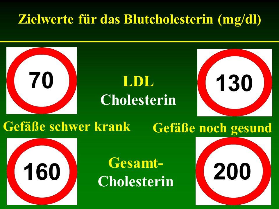 70 130 LDL Cholesterin Gefäße noch gesund Zielwerte für das Blutcholesterin (mg/dl) 200 160 Gesamt- Cholesterin Gefäße schwer krank