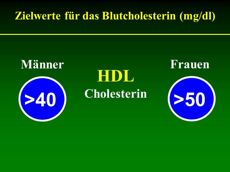 HDL Cholesterin Zielwerte für das Blutcholesterin (mg/dl) Männer Frauen >40 >50