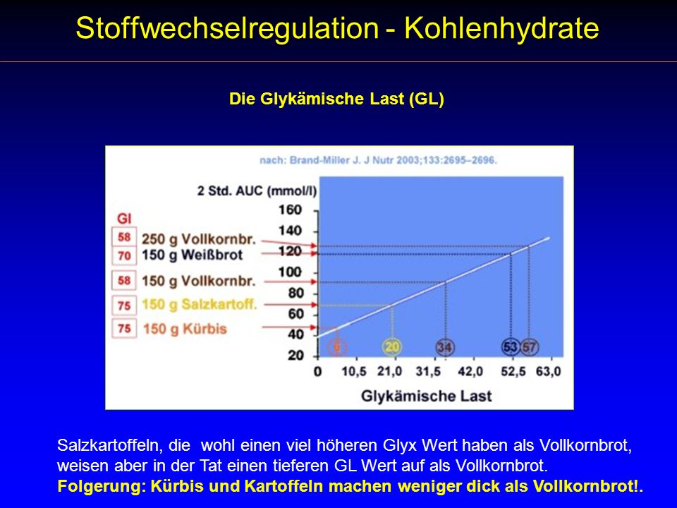Die Glykämische Last (GL) Salzkartoffeln, die wohl einen viel höheren Glyx Wert haben als Vollkornbrot, weisen aber in der Tat einen tieferen GL Wert