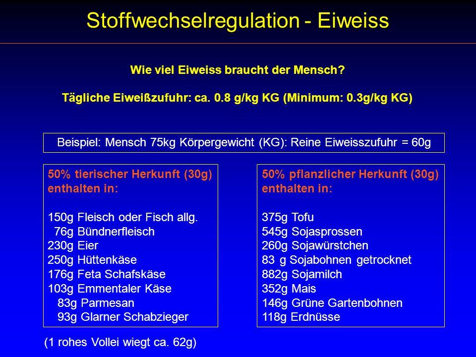 Wie viel Eiweiss braucht der Mensch? Tägliche Eiweißzufuhr: ca. 0.8 g/kg KG (Minimum: 0.3g/kg KG) Beispiel: Mensch 75kg Körpergewicht (KG): Reine Eiwe
