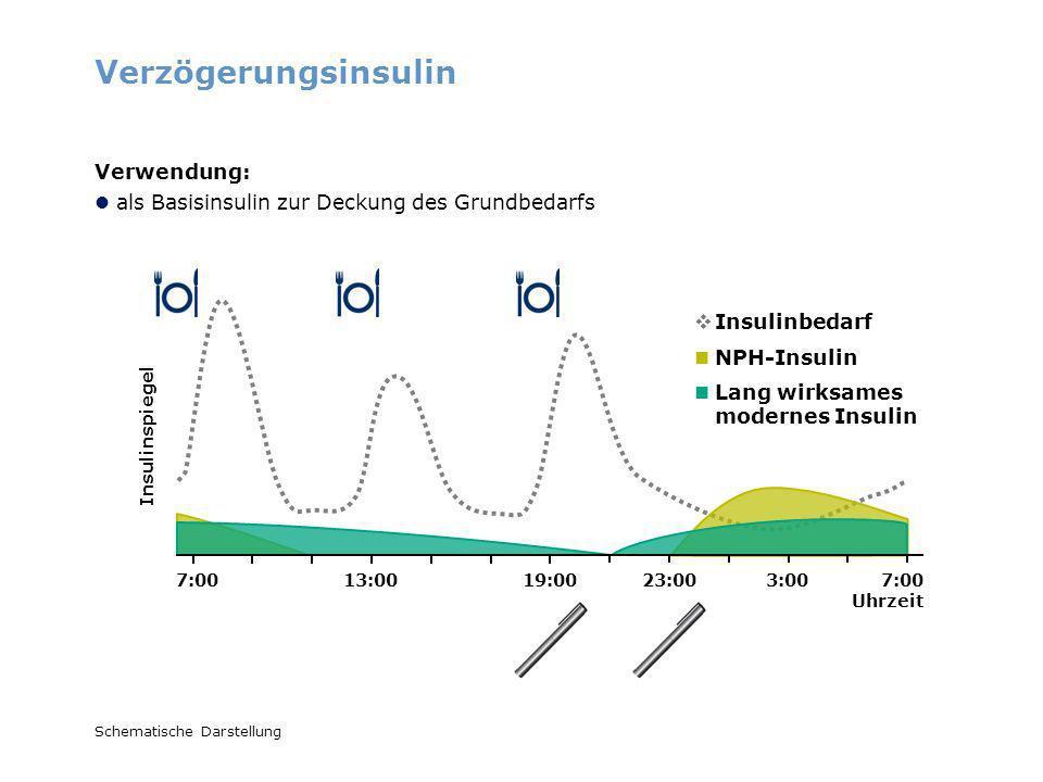 Lang wirksames modernes Insulin 7:00 Uhrzeit 7:0013:0019:0023:003:00 Schematische Darstellung Verzögerungsinsulin Verwendung: als Basisinsulin zur Dec