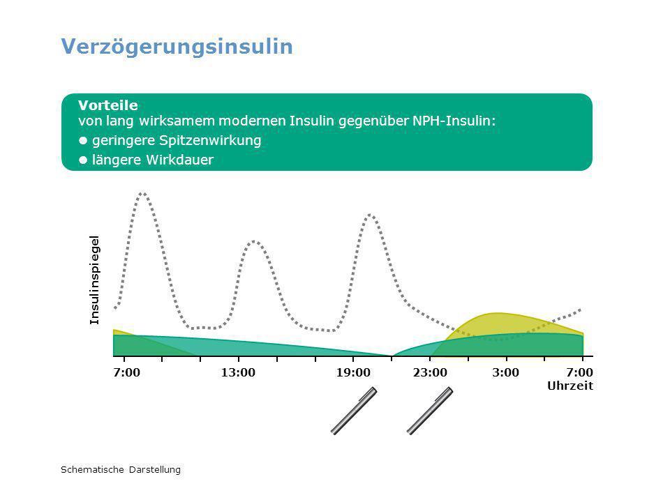 7:00 Uhrzeit 7:0013:0019:0023:003:00 Schematische Darstellung Verzögerungsinsulin Vorteile von lang wirksamem modernen Insulin gegenüber NPH-Insulin: