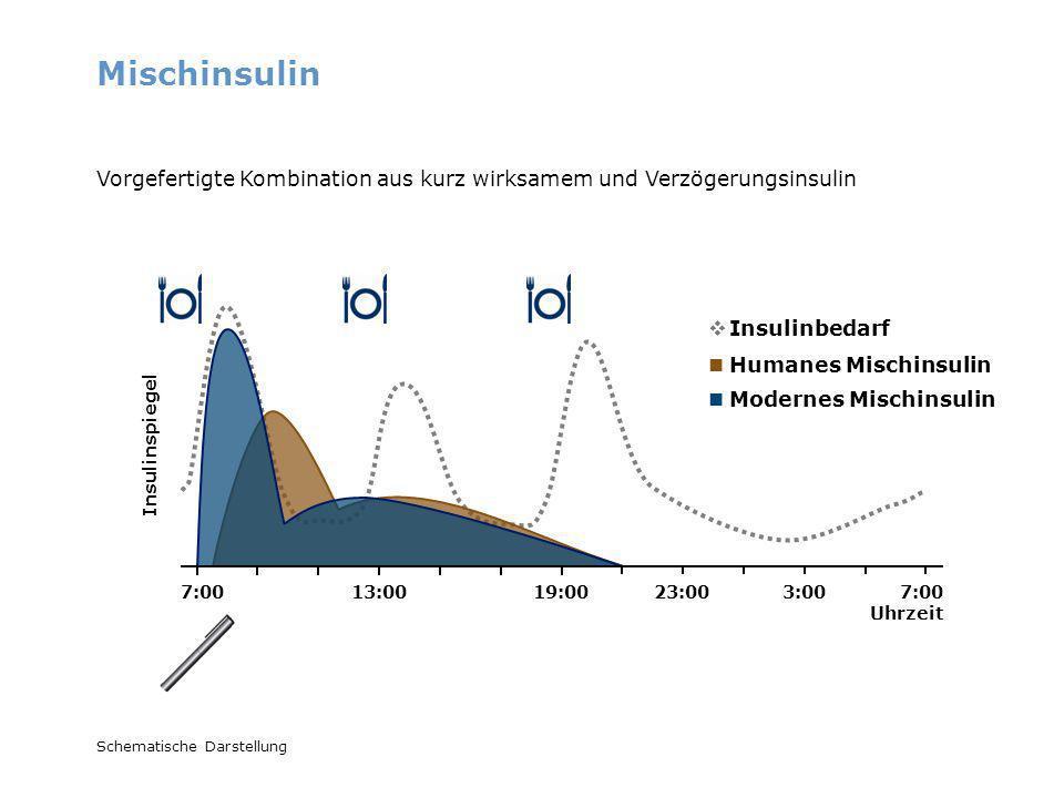 Mischinsulin 7:00 Uhrzeit 7:0013:0019:0023:003:00 Schematische Darstellung Insulinbedarf Vorgefertigte Kombination aus kurz wirksamem und Verzögerungs