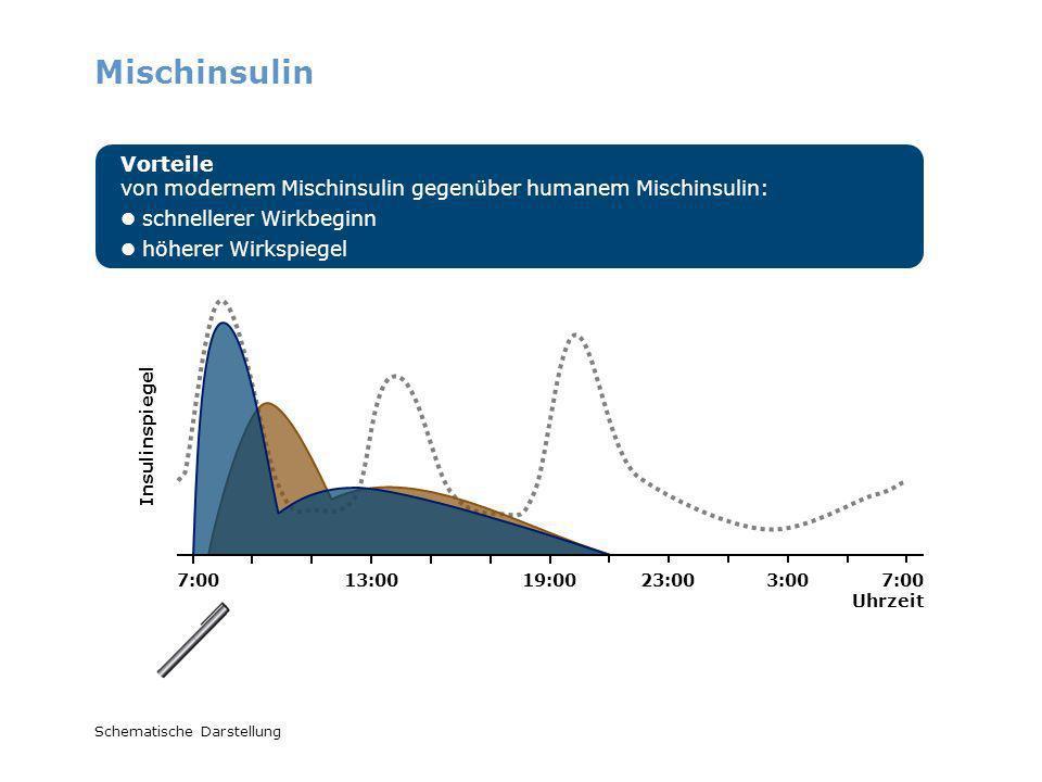 Mischinsulin Schematische Darstellung Vorteile von modernem Mischinsulin gegenüber humanem Mischinsulin: schnellerer Wirkbeginn höherer Wirkspiegel 7: