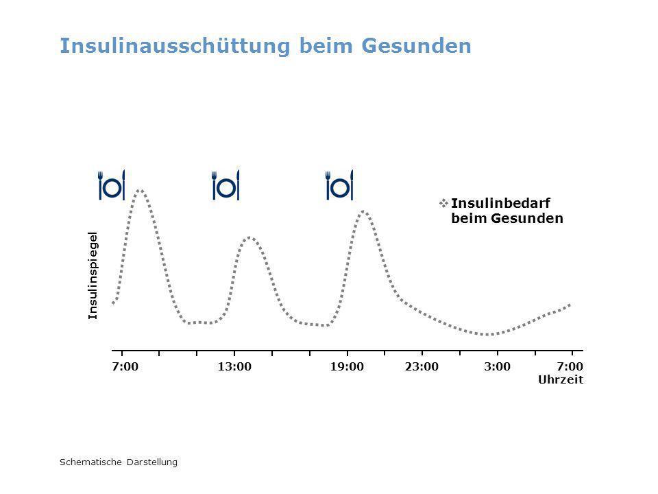 Insulinspiegel Schematische Darstellung Typ 2 Diabetes: SIT bei erhöhten Blutzuckerwerten nüchtern und nach dem Essen Kurz wirksames Insulin Lang wirksames Insulin Insulinbedarf Kurz wirksames Insulin zu den Mahlzeiten Basisinsulin über Nacht bei Bedarf 7:00 Uhrzeit 7:0013:0019:0023:003:00
