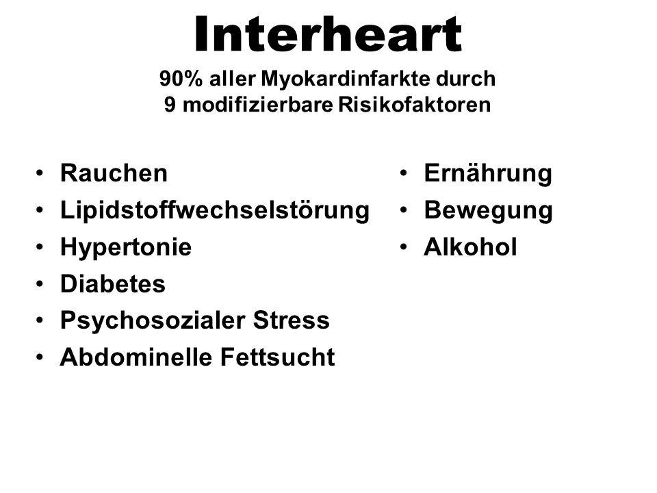Rauchen Lipidstoffwechselstörung Hypertonie Diabetes Psychosozialer Stress Abdominelle Fettsucht Ernährung Bewegung Alkohol