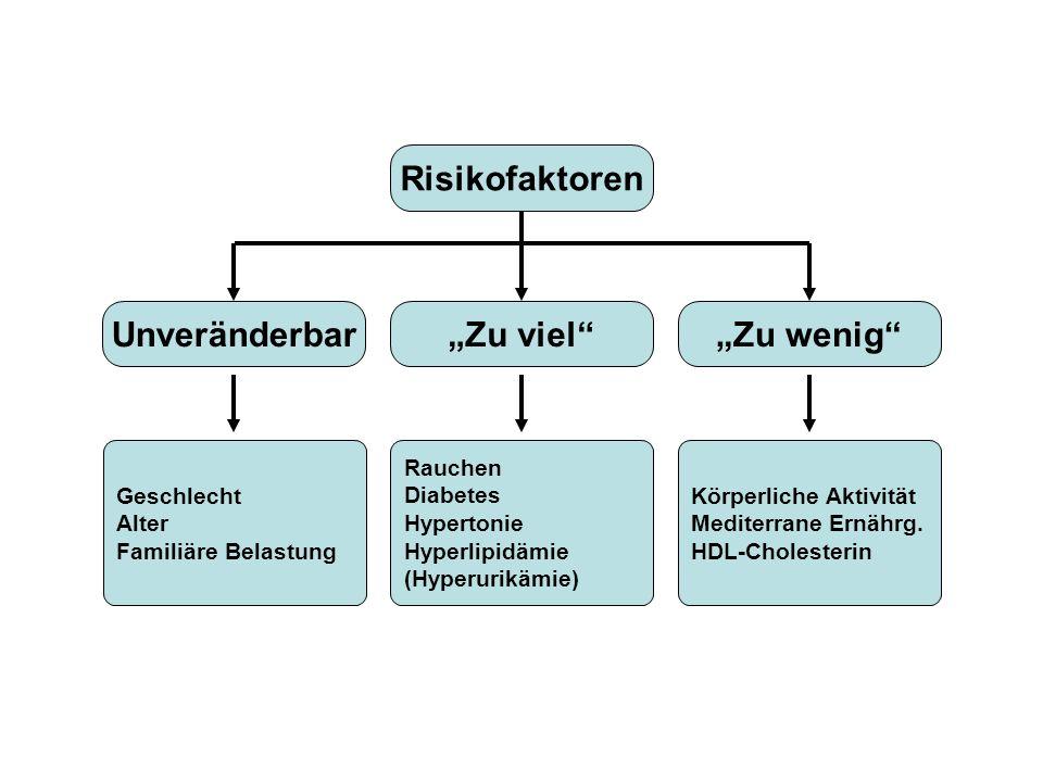 Risikofaktoren Geschlecht Alter Familiäre Belastung Rauchen Diabetes Hypertonie Hyperlipidämie (Hyperurikämie) Körperliche Aktivität Mediterrane Ernährg.