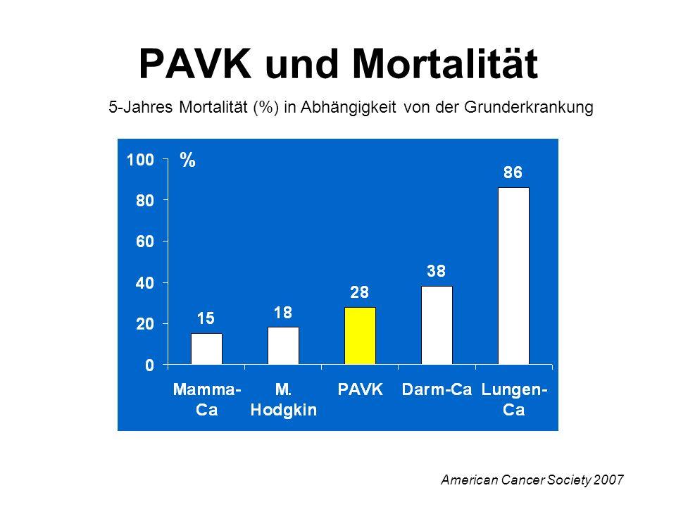 5-Jahres Mortalität (%) in Abhängigkeit von der Grunderkrankung % American Cancer Society 2007 PAVK und Mortalität