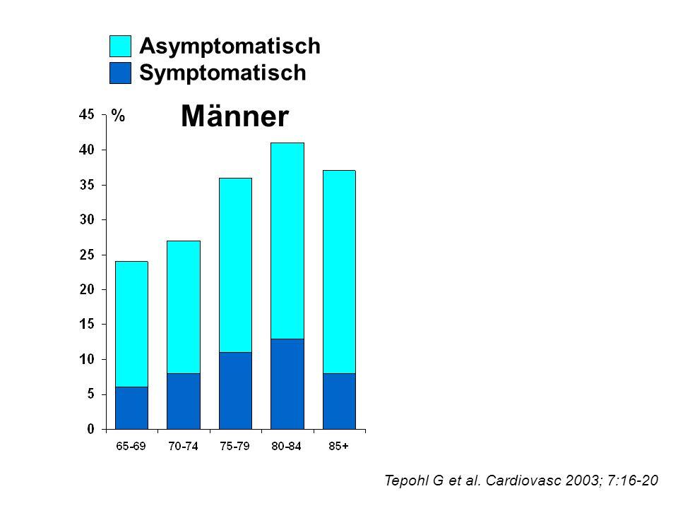 Männer Asymptomatisch Symptomatisch Tepohl G et al. Cardiovasc 2003; 7:16-20 %