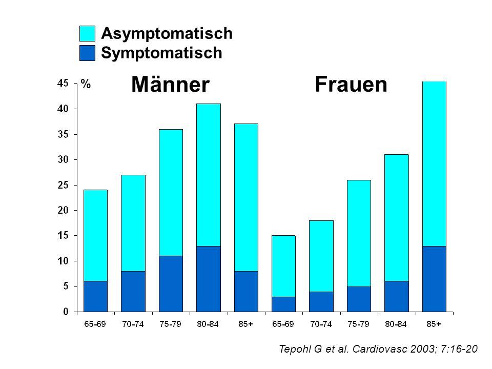 Männer Frauen Asymptomatisch Symptomatisch Tepohl G et al. Cardiovasc 2003; 7:16-20 %