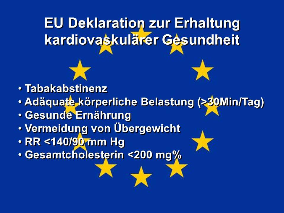 EU Deklaration zur Erhaltung kardiovaskulärer Gesundheit Tabakabstinenz Adäquate körperliche Belastung (>30Min/Tag) Gesunde Ernährung Vermeidung von Übergewicht RR <140/90 mm Hg Gesamtcholesterin <200 mg% Tabakabstinenz Adäquate körperliche Belastung (>30Min/Tag) Gesunde Ernährung Vermeidung von Übergewicht RR <140/90 mm Hg Gesamtcholesterin <200 mg%
