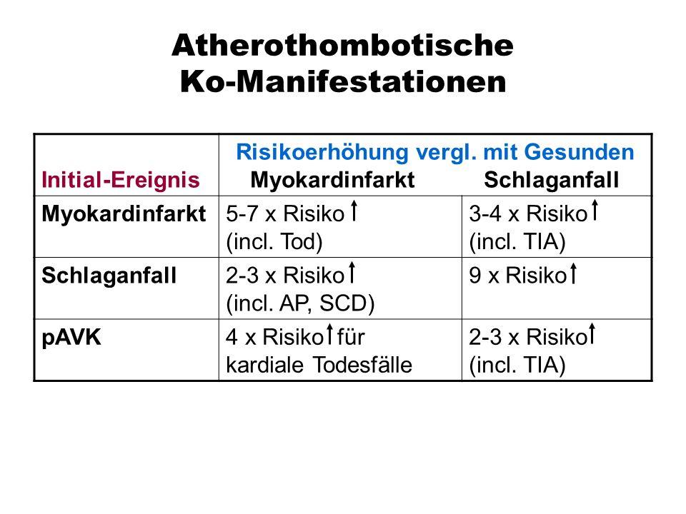 Atherothombotische Ko-Manifestationen Initial-Ereignis Risikoerhöhung vergl.