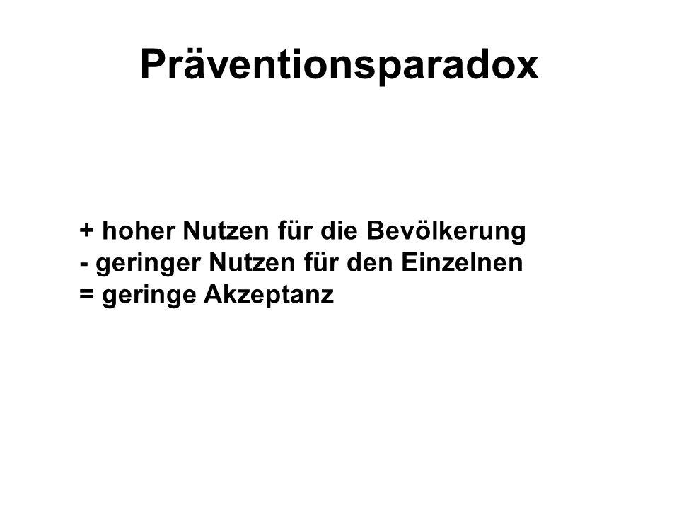 Präventionsparadox + hoher Nutzen für die Bevölkerung - geringer Nutzen für den Einzelnen = geringe Akzeptanz