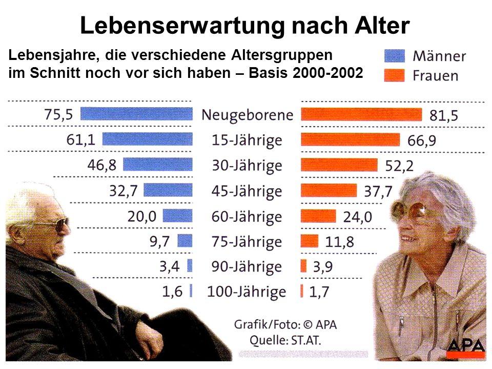 Lebenserwartung nach Alter Lebensjahre, die verschiedene Altersgruppen im Schnitt noch vor sich haben – Basis 2000-2002