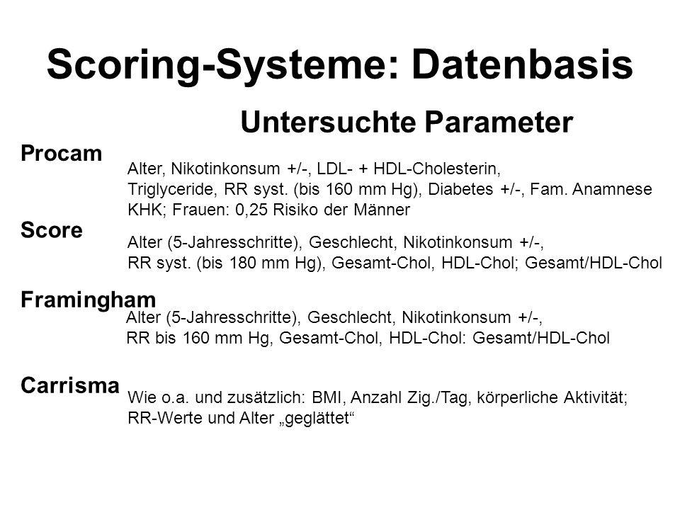 Procam Score Framingham Carrisma Untersuchte Parameter Alter, Nikotinkonsum +/-, LDL- + HDL-Cholesterin, Triglyceride, RR syst.