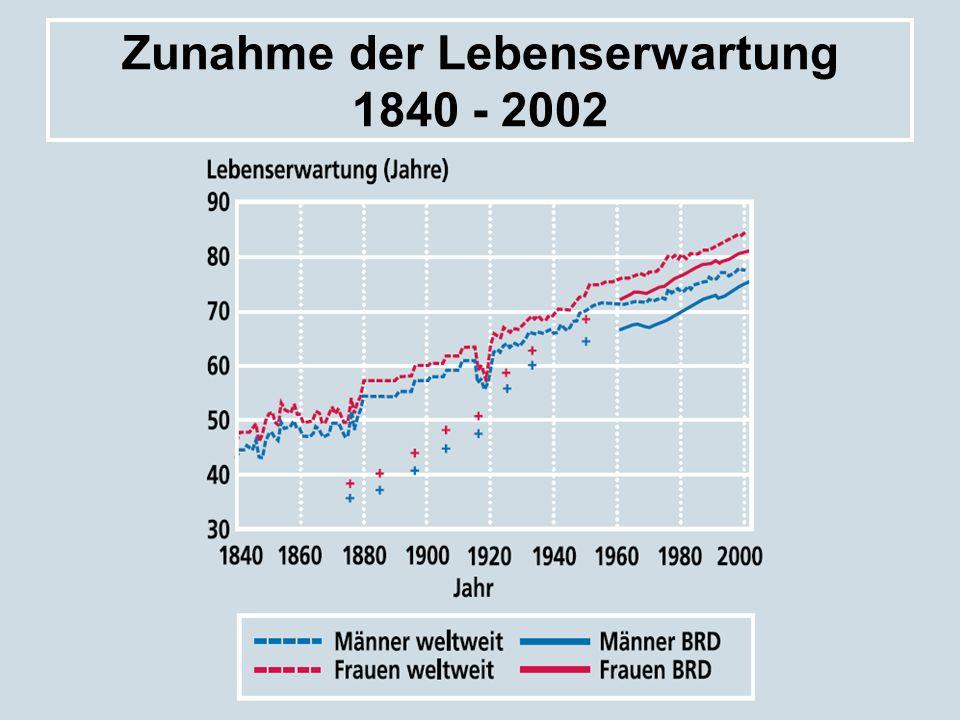 Zunahme der Lebenserwartung 1840 - 2002