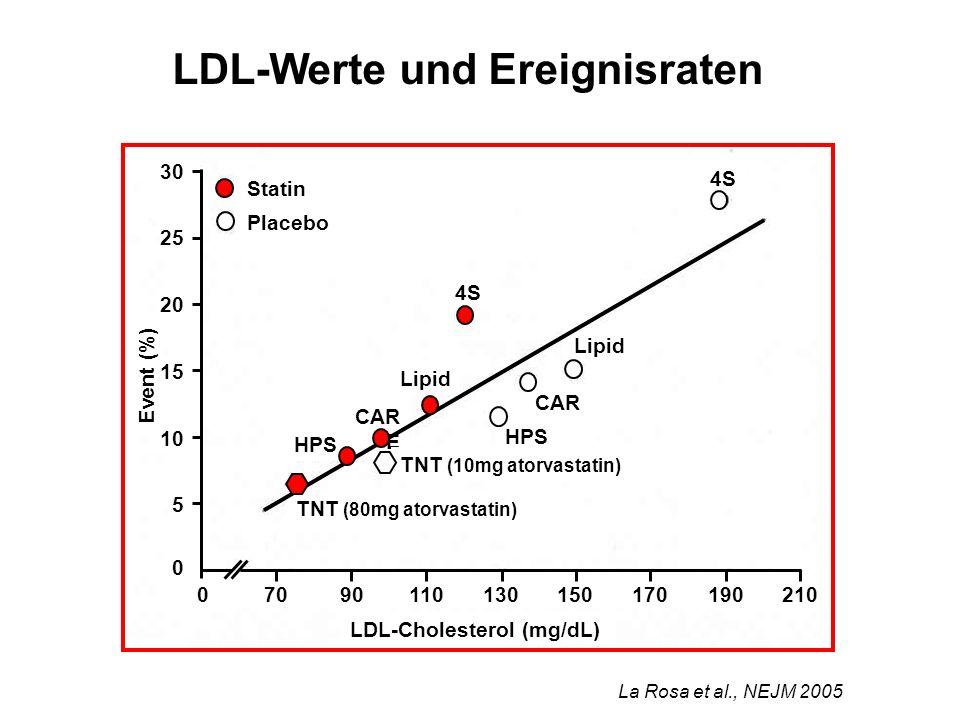 Statin Placebo 4S Lipid CAR E HPS CAR E TNT (10mg atorvastatin) TNT (80mg atorvastatin) LDL-Cholesterol (mg/dL) Event (%) 07090110130150170190210 0 5 10 15 20 25 30 La Rosa et al., NEJM 2005 LDL-Werte und Ereignisraten