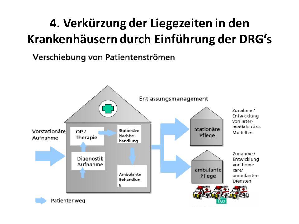 4. Verkürzung der Liegezeiten in den Krankenhäusern durch Einführung der DRGs