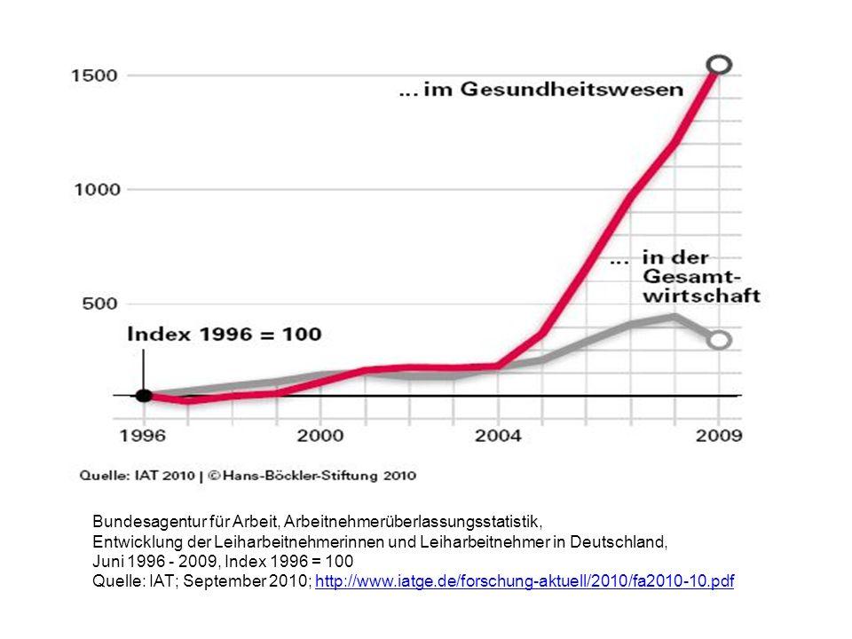 Bundesagentur für Arbeit, Arbeitnehmerüberlassungsstatistik, Entwicklung der Leiharbeitnehmerinnen und Leiharbeitnehmer in Deutschland, Juni 1996 - 2009, Index 1996 = 100 Quelle: IAT; September 2010; http://www.iatge.de/forschung-aktuell/2010/fa2010-10.pdfhttp://www.iatge.de/forschung-aktuell/2010/fa2010-10.pdf
