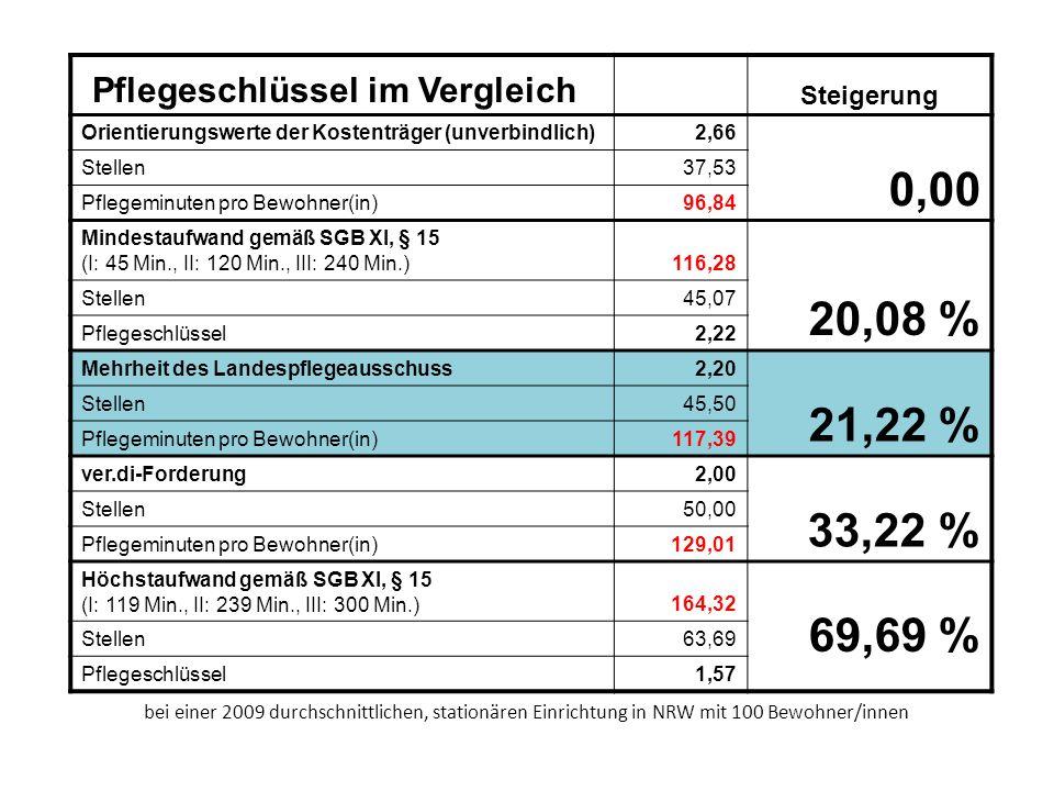 Pflegeschlüssel im Vergleich Steigerung Orientierungswerte der Kostenträger (unverbindlich)2,66 0,00 Stellen37,53 Pflegeminuten pro Bewohner(in)96,84 Mindestaufwand gemäß SGB XI, § 15 (I: 45 Min., II: 120 Min., III: 240 Min.)116,28 20,08 % Stellen45,07 Pflegeschlüssel2,22 Mehrheit des Landespflegeausschuss2,20 21,22 % Stellen45,50 Pflegeminuten pro Bewohner(in)117,39 ver.di-Forderung2,00 33,22 % Stellen50,00 Pflegeminuten pro Bewohner(in)129,01 Höchstaufwand gemäß SGB XI, § 15 (I: 119 Min., II: 239 Min., III: 300 Min.)164,32 69,69 % Stellen63,69 Pflegeschlüssel1,57 bei einer 2009 durchschnittlichen, stationären Einrichtung in NRW mit 100 Bewohner/innen