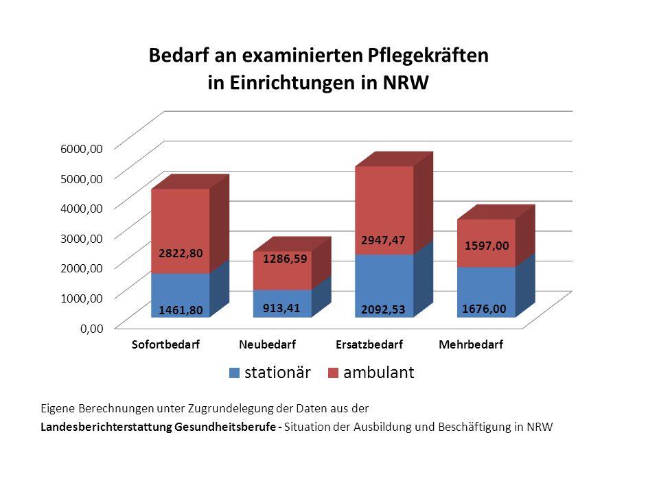 Eigene Berechnungen unter Zugrundelegung der Daten aus der Landesberichterstattung Gesundheitsberufe - Situation der Ausbildung und Beschäftigung in NRW