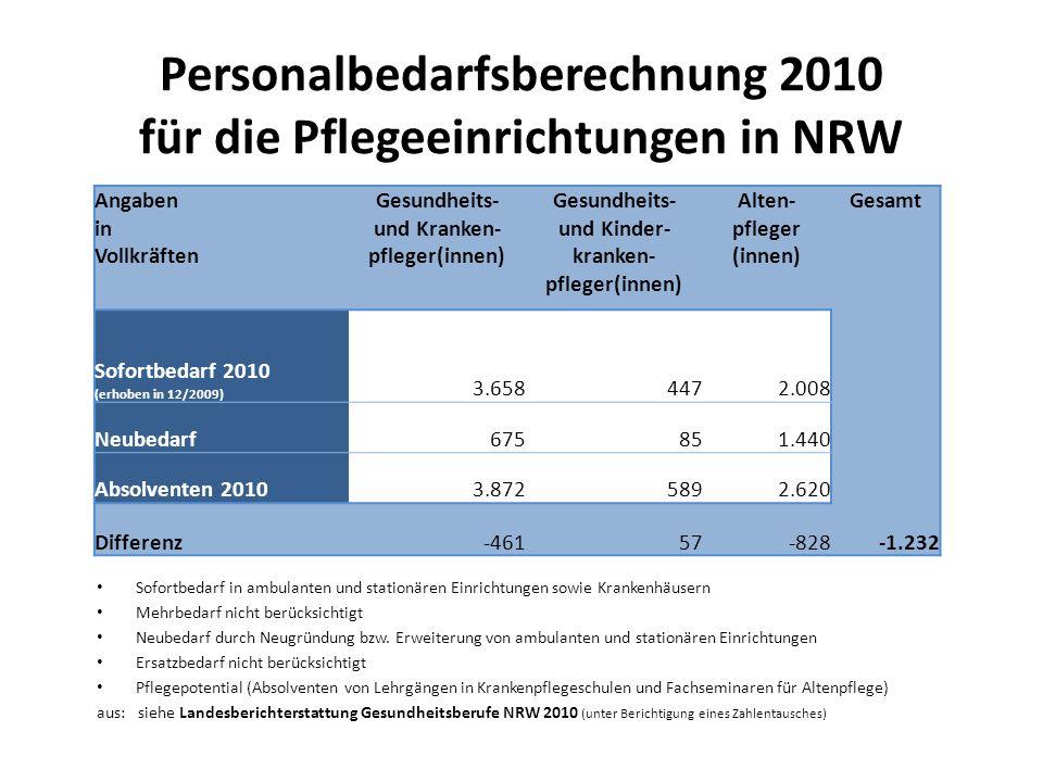 Personalbedarfsberechnung 2010 für die Pflegeeinrichtungen in NRW Sofortbedarf in ambulanten und stationären Einrichtungen sowie Krankenhäusern Mehrbedarf nicht berücksichtigt Neubedarf durch Neugründung bzw.