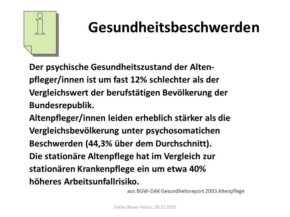 Detlev Beyer-Peters, 30.11.2005 Gesundheitsbeschwerden Der psychische Gesundheitszustand der Alten- pfleger/innen ist um fast 12% schlechter als der Vergleichswert der berufstätigen Bevölkerung der Bundesrepublik.