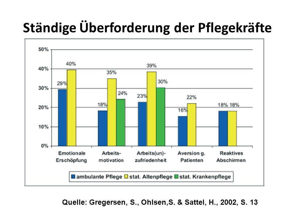 Ständige Überforderung der Pflegekräfte Quelle: Gregersen, S., Ohlsen,S. & Sattel, H., 2002, S. 13