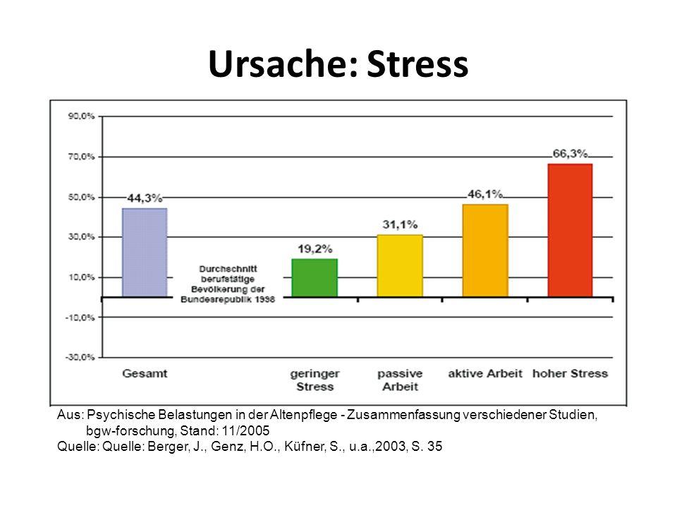 Ursache: Stress Aus: Psychische Belastungen in der Altenpflege - Zusammenfassung verschiedener Studien, bgw-forschung, Stand: 11/2005 Quelle: Quelle: Berger, J., Genz, H.O., Küfner, S., u.a.,2003, S.