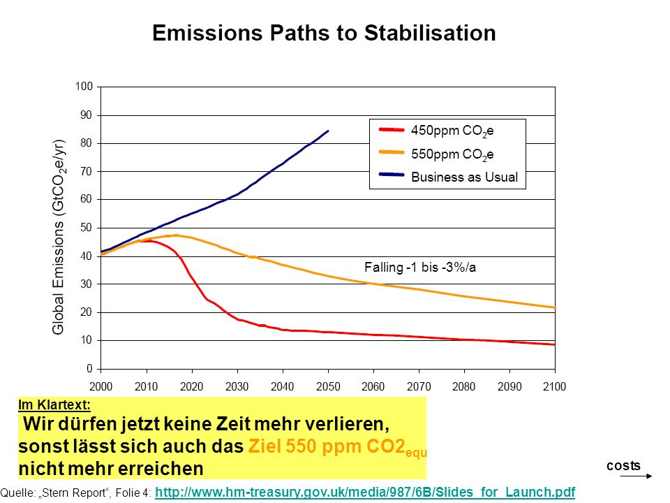 Jahre vor heute CO 2 -Konzentration (ppm) 1750 200 240 280 320 360 160380 0100'000200'000300'000400'000500'000600'000 Dome Concordia ice core data: Si