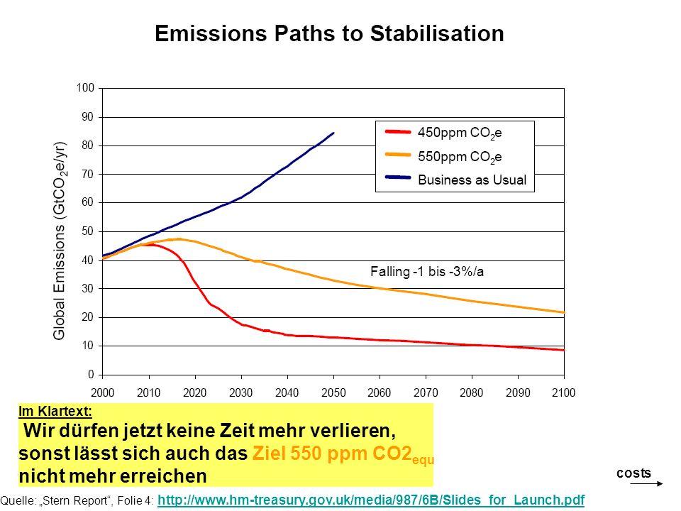 Quelle: Stern Report, Folie 4: http://www.hm-treasury.gov.uk/media/987/6B/Slides_for_Launch.pdf http://www.hm-treasury.gov.uk/media/987/6B/Slides_for_Launch.pdf costs Falling -1 bis -3%/a Im Klartext: Wir dürfen jetzt keine Zeit mehr verlieren, sonst lässt sich auch das Ziel 550 ppm CO2 equ nicht mehr erreichen