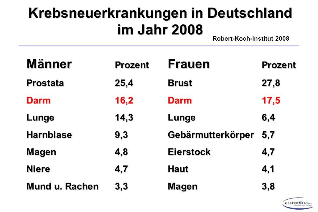 DARMKREBS-FRÜHERKENNUNG BAYERISCHES MODELLPROJEKT Vor Beginn des Projektes:Männer 11-12 % Frauen 25-30 % = Steigerung um 15 % (Männer) und 30 % (Frauen) Nach Beginn des Projektes: