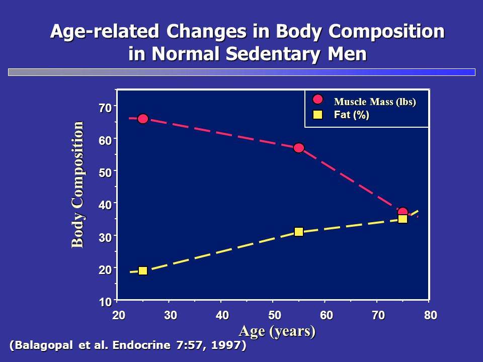 Age-related Changes in Body Composition in Normal Sedentary Men Body Composition Age (years) (Balagopal et al. Endocrine 7:57, 1997) 20304050607080 10
