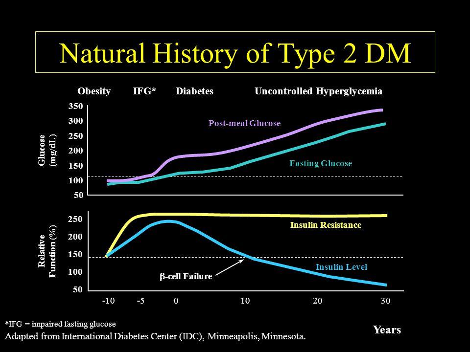 Adapted from International Diabetes Center (IDC), Minneapolis, Minnesota.