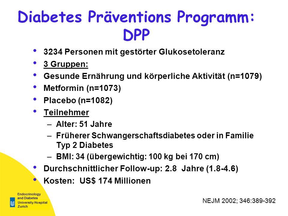 University Hospital Zurich Endocrinology and Diabetes Diabetes Präventions Programm: DPP 3234 Personen mit gestörter Glukosetoleranz 3 Gruppen: Gesunde Ernährung und körperliche Aktivität (n=1079) Metformin (n=1073) Placebo (n=1082) Teilnehmer –Alter: 51 Jahre –Früherer Schwangerschaftsdiabetes oder in Familie Typ 2 Diabetes –BMI: 34 (übergewichtig: 100 kg bei 170 cm) Durchschnittlicher Follow-up: 2.8 Jahre (1.8-4.6) Kosten: US$ 174 Millionen NEJM 2002; 346:389-392
