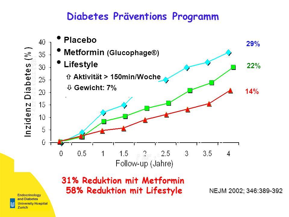 University Hospital Zurich Endocrinology and Diabetes 29% 22% Diabetes Präventions Programm 14% 31% Reduktion mit Metformin 58% Reduktion mit Lifestyle Placebo Metformin (Glucophage®) Lifestyle Aktivität > 150min/Woche Gewicht: 7% NEJM 2002; 346:389-392