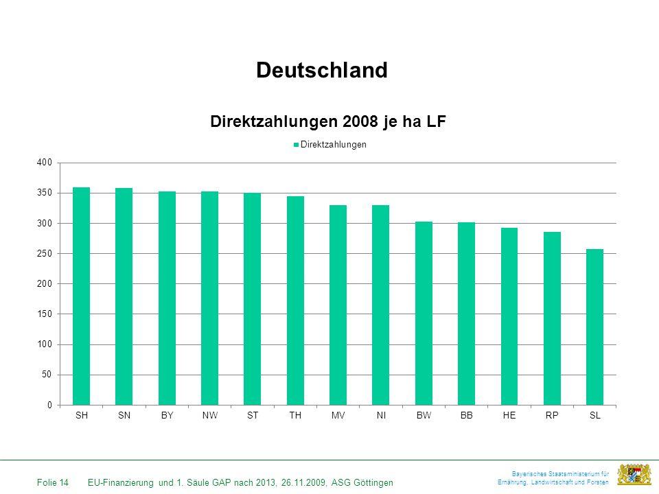 Folie 14EU-Finanzierung und 1. Säule GAP nach 2013, 26.11.2009, ASG Göttingen Bayerisches Staatsministerium für Ernährung, Landwirtschaft und Forsten