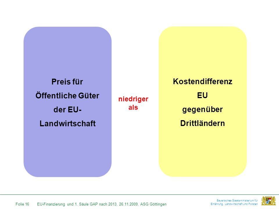 Folie 16EU-Finanzierung und 1. Säule GAP nach 2013, 26.11.2009, ASG Göttingen Bayerisches Staatsministerium für Ernährung, Landwirtschaft und Forsten