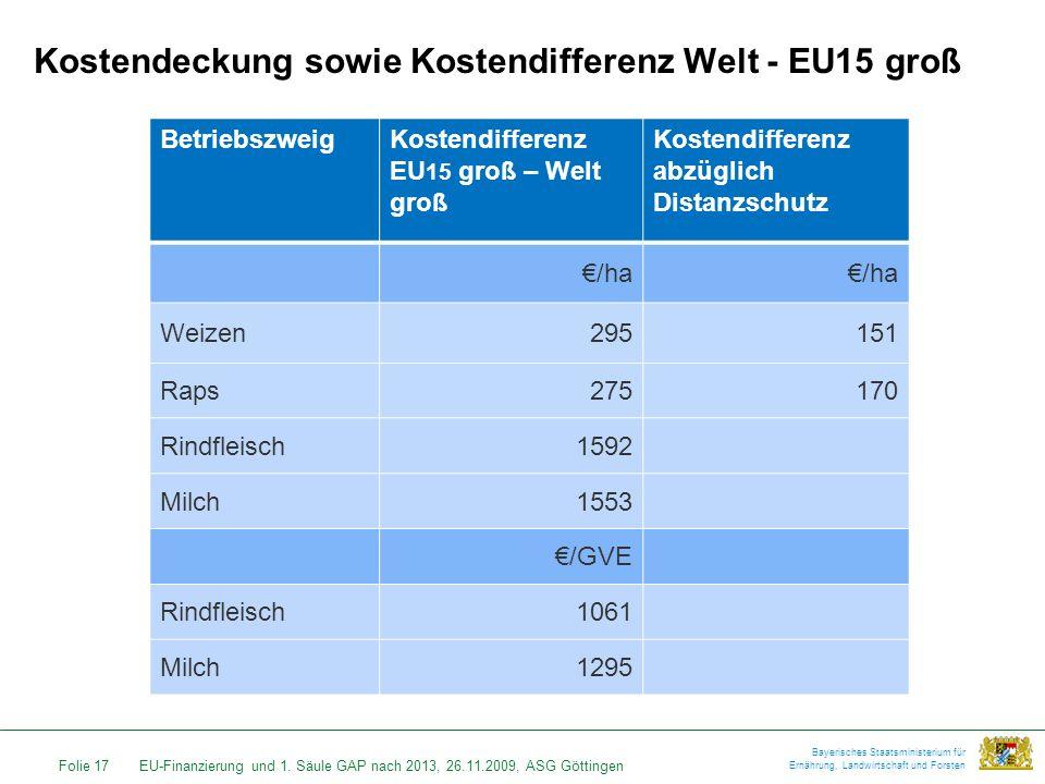 Folie 17EU-Finanzierung und 1. Säule GAP nach 2013, 26.11.2009, ASG Göttingen Bayerisches Staatsministerium für Ernährung, Landwirtschaft und Forsten
