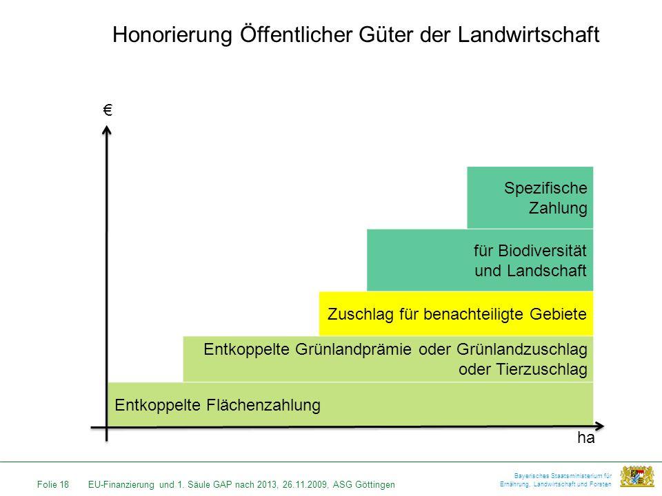 Folie 18EU-Finanzierung und 1. Säule GAP nach 2013, 26.11.2009, ASG Göttingen Bayerisches Staatsministerium für Ernährung, Landwirtschaft und Forsten