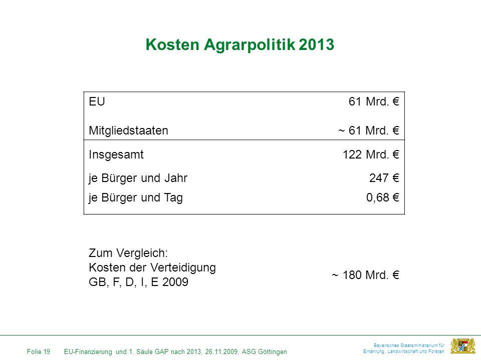 Folie 19EU-Finanzierung und 1. Säule GAP nach 2013, 26.11.2009, ASG Göttingen Bayerisches Staatsministerium für Ernährung, Landwirtschaft und Forsten
