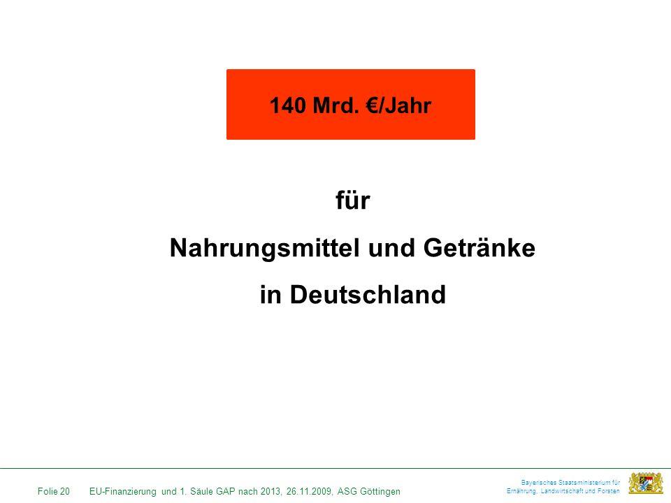 Folie 20EU-Finanzierung und 1. Säule GAP nach 2013, 26.11.2009, ASG Göttingen Bayerisches Staatsministerium für Ernährung, Landwirtschaft und Forsten