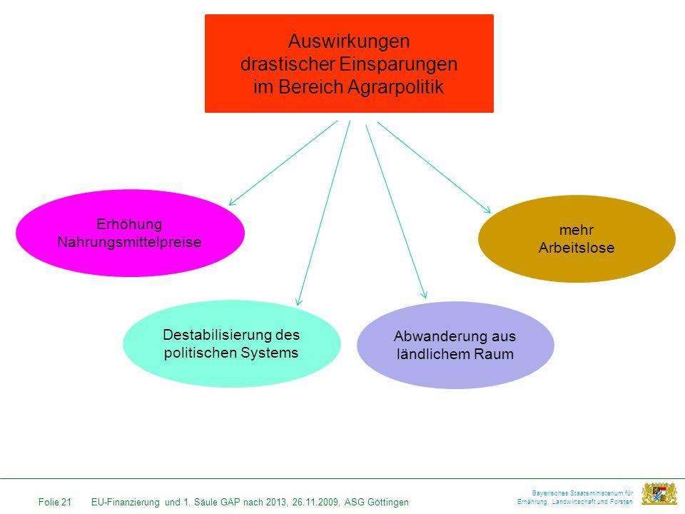 Folie 21EU-Finanzierung und 1. Säule GAP nach 2013, 26.11.2009, ASG Göttingen Bayerisches Staatsministerium für Ernährung, Landwirtschaft und Forsten