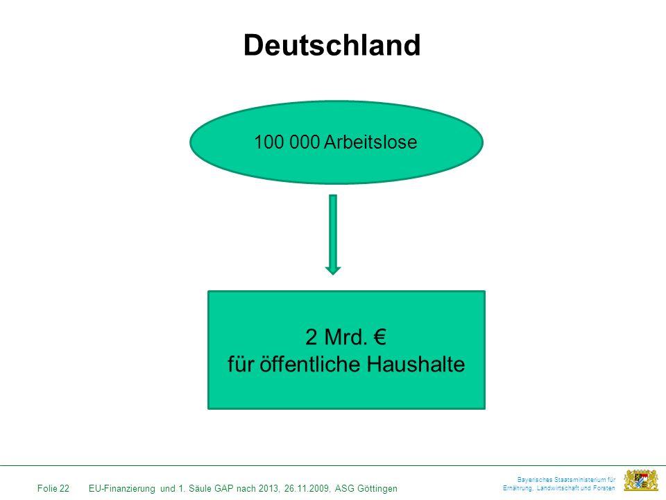 Folie 22EU-Finanzierung und 1. Säule GAP nach 2013, 26.11.2009, ASG Göttingen Bayerisches Staatsministerium für Ernährung, Landwirtschaft und Forsten