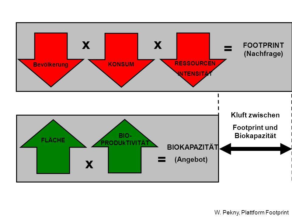 Kluft zwischen Footprint und Biokapazität x = FOOTPRINT (Nachfrage) Bevölkerung KONSUM RESSOURCEN INTENSITÄT x = BIOKAPAZITÄT (Angebot) x FLÄCHE BIO-