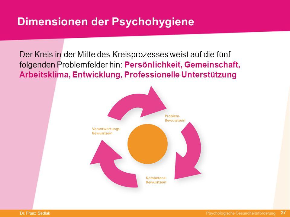 Dr. Franz Sedlak Psychologische Gesundheitsförderung Dimensionen der Psychohygiene Der Kreis in der Mitte des Kreisprozesses weist auf die fünf folgen