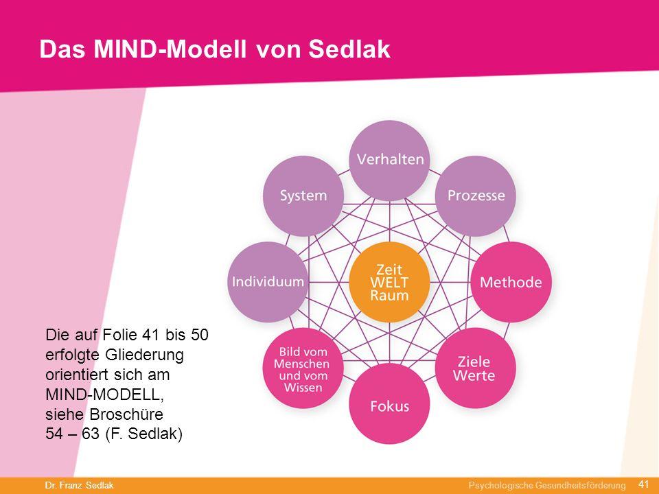 Dr. Franz Sedlak Psychologische Gesundheitsförderung Das MIND-Modell von Sedlak 41 Die auf Folie 41 bis 50 erfolgte Gliederung orientiert sich am MIND