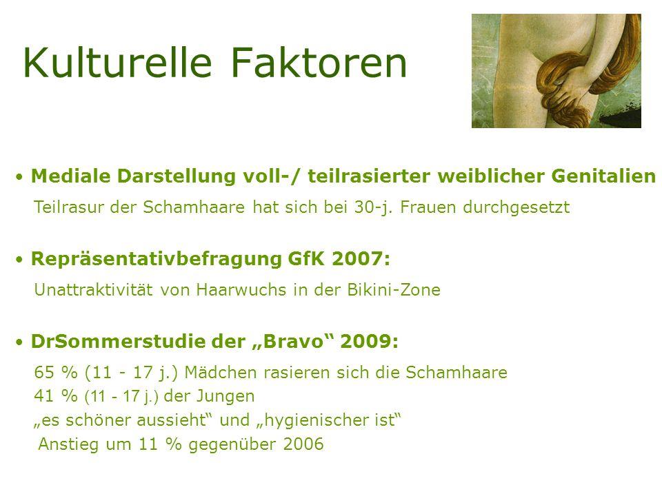 Kulturelle Faktoren Mediale Darstellung voll-/ teilrasierter weiblicher Genitalien Teilrasur der Schamhaare hat sich bei 30-j.