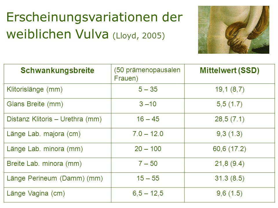 Erscheinungsvariationen der weiblichen Vulva (Lloyd, 2005) Schwankungsbreite (50 prämenopausalen Frauen) Mittelwert (SSD) Klitorislänge (mm)5 – 3519,1 (8,7) Glans Breite (mm)3 –105,5 (1.7) Distanz Klitoris – Urethra (mm)16 – 4528,5 (7.1) Länge Lab.